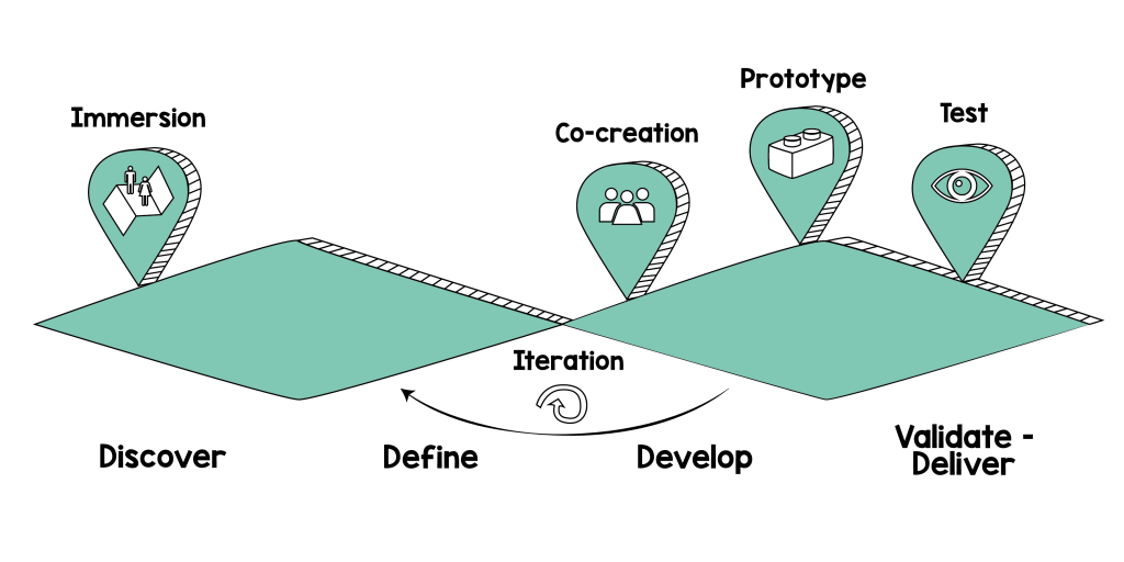 Schéma processus DS-02