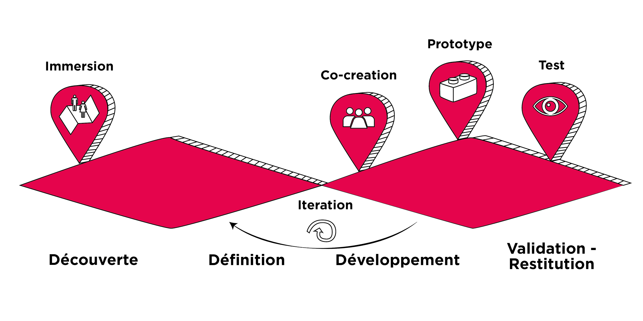 Processus design de services océan bleu